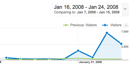 Google Analytics graph -- KDE slashdotting